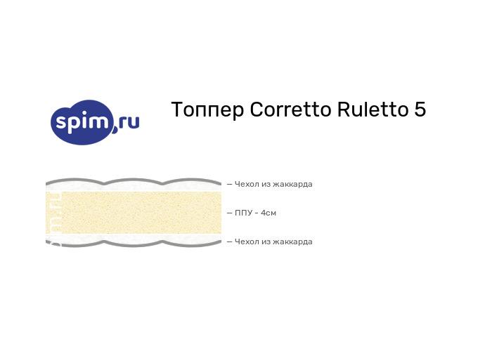 Схема состава матраса Corretto Ruletto 5 в разрезе