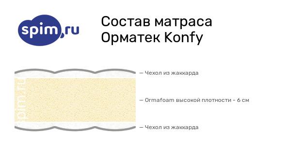 Схема состава матраса Орматек Konfy в разрезе
