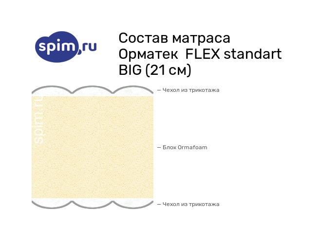 Схема состава матраса Орматек FLEX standart BIG (21 см) в разрезе