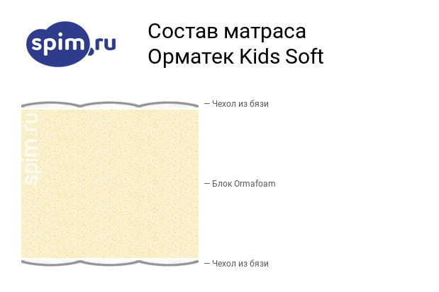 Схема состава матраса Орматек Kids Soft в разрезе