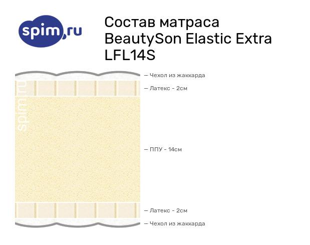 Схема состава матраса BeautySon Elastic Extra LFL14S в разрезе