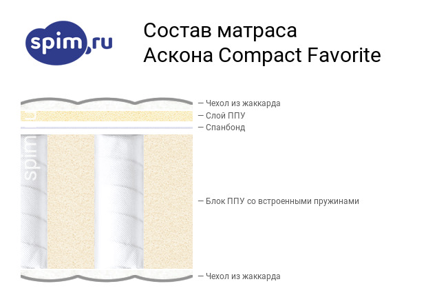 Схема состава матраса Аскона Compact Favorite в разрезе