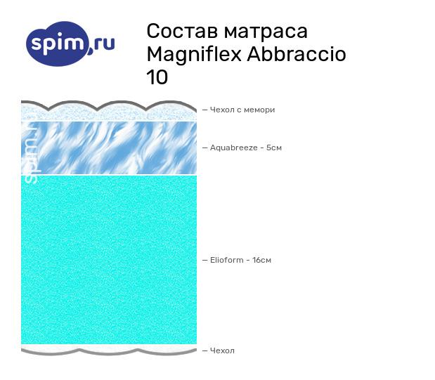 Схема состава матраса Magniflex Carezza 10 в разрезе