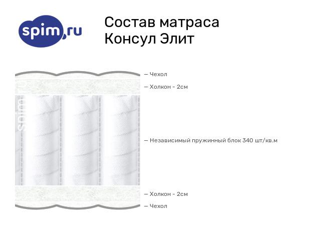 Схема состава матраса Consul Элит в разрезе