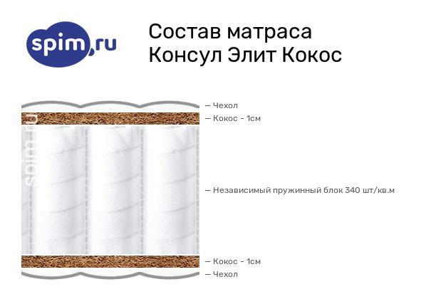 Схема состава матраса Consul Элит Кокос в разрезе