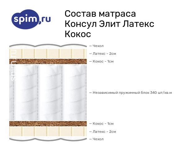 Схема состава матраса Consul Элит Латекс Кокос в разрезе