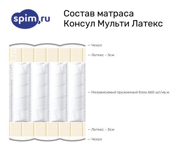 Схема состава матраса Consul Мульти Латекс в разрезе