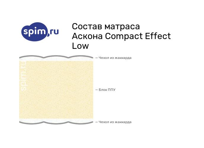 Схема состава матраса Аскона Compact Effect Low в разрезе