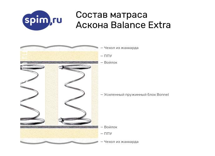 Схема состава матраса Аскона Balance Extra в разрезе