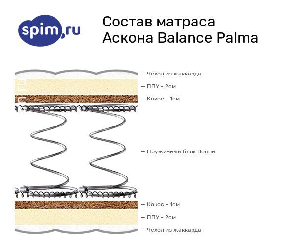 Схема состава матраса Аскона Balance Palma в разрезе