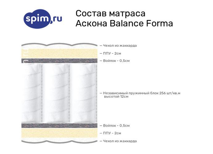 Схема состава матраса Аскона Balance Forma в разрезе