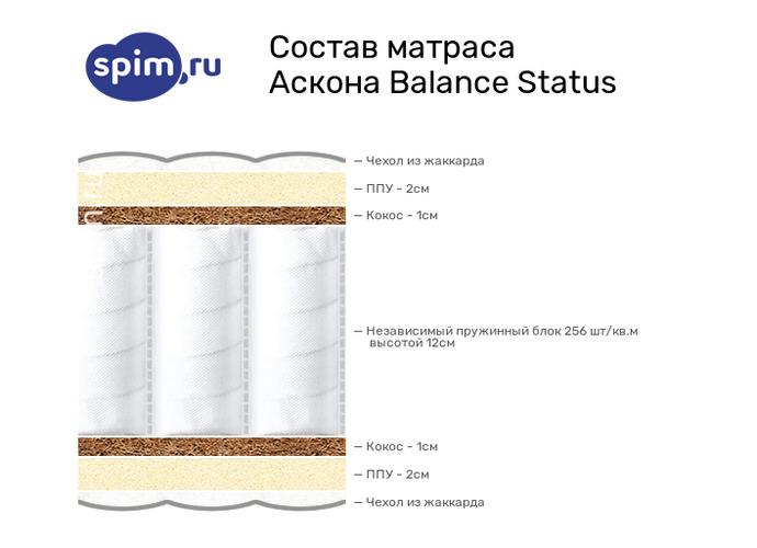 Схема состава матраса Аскона Balance Status в разрезе