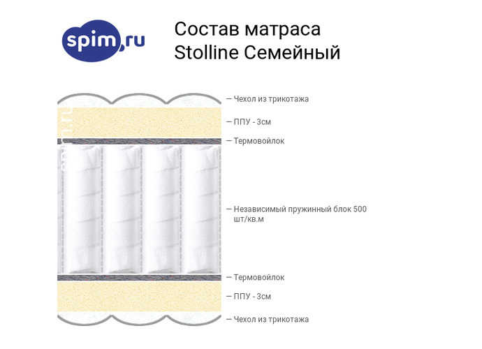 Схема состава матраса Stolline Семейный в разрезе