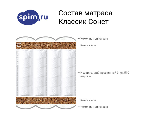 Схема состава матраса Consul Сонет в разрезе