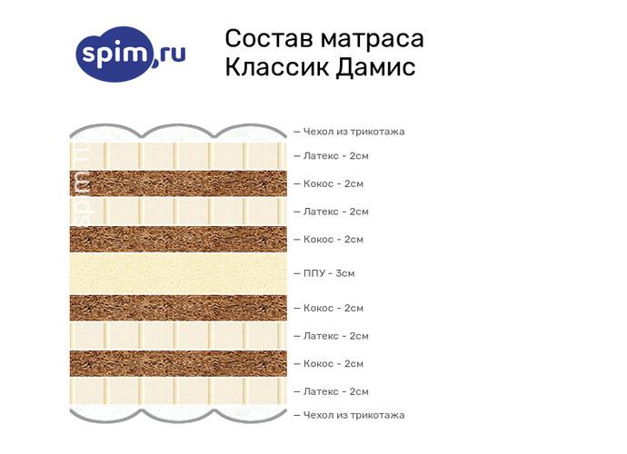 Схема состава матраса Consul Дамис в разрезе