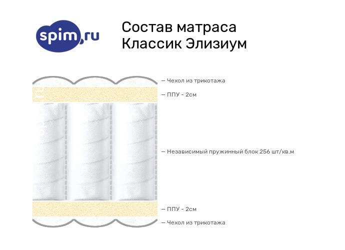 Схема состава матраса Consul Элизиум в разрезе
