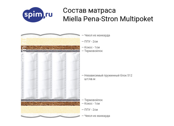 Схема состава матраса Miella Pena-Strong Multipoket в разрезе