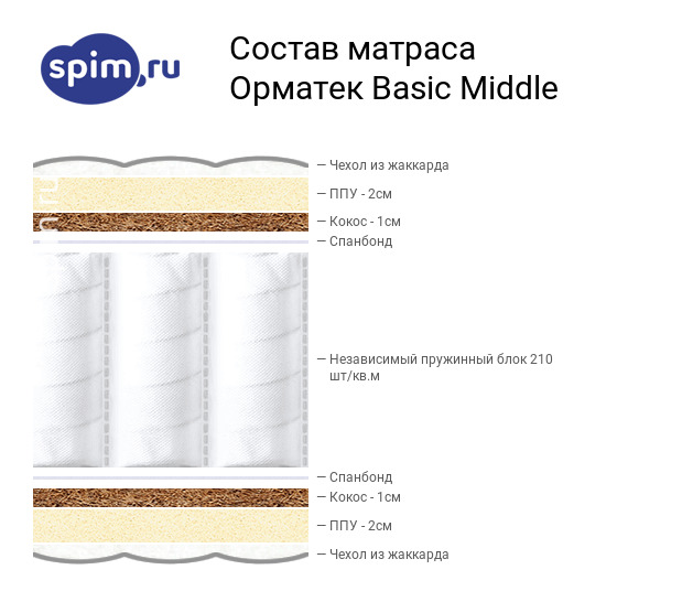 Схема состава матраса Орматек Basic Middle в разрезе
