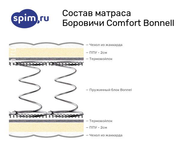 Схема состава матраса Боровичи-мебель Comfort (bonnell) в разрезе