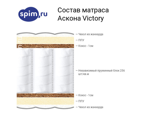 Схема состава матраса Аскона Victory в разрезе