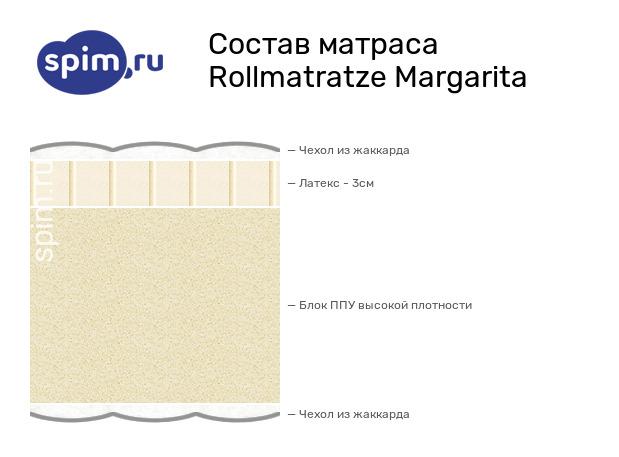 Схема состава матраса Rollmatratze Margarita в разрезе