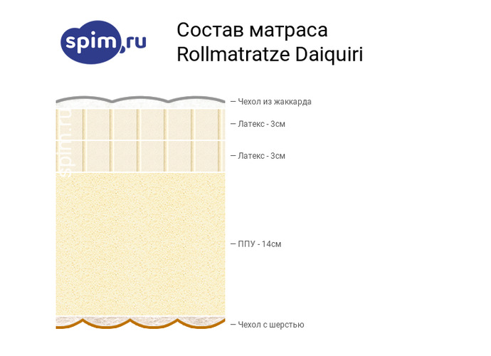 Схема состава матраса Rollmatratze Daiquiri в разрезе