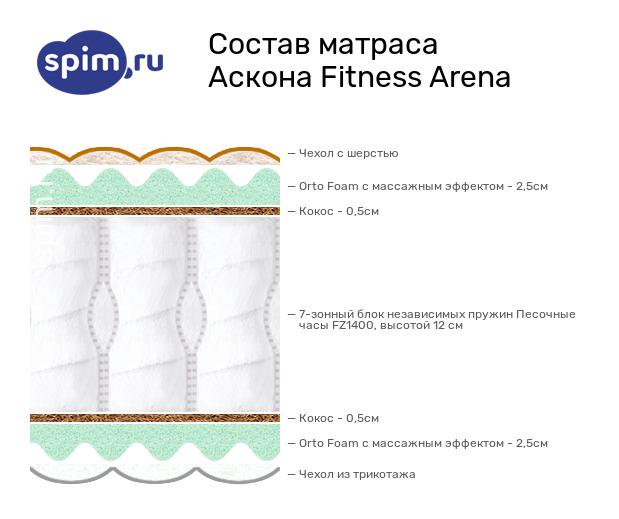 Схема состава матраса Аскона Fitness Arena в разрезе