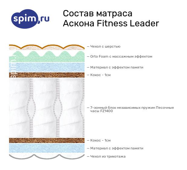 Схема состава матраса Аскона Fitness Leader в разрезе