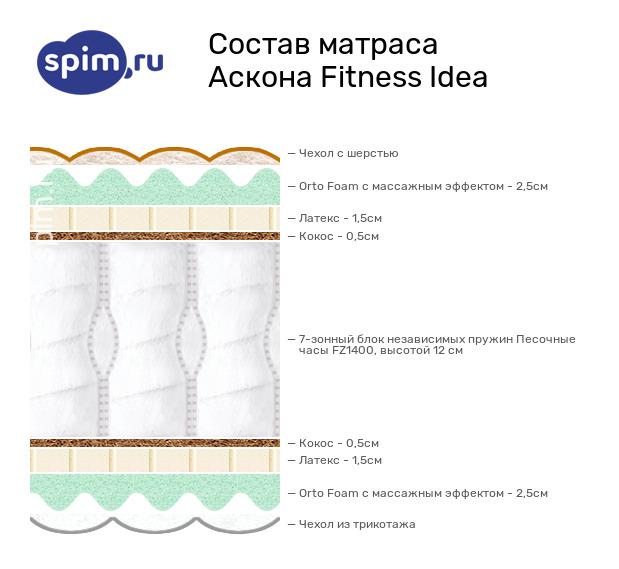 Схема состава матраса Аскона Fitness Idea в разрезе