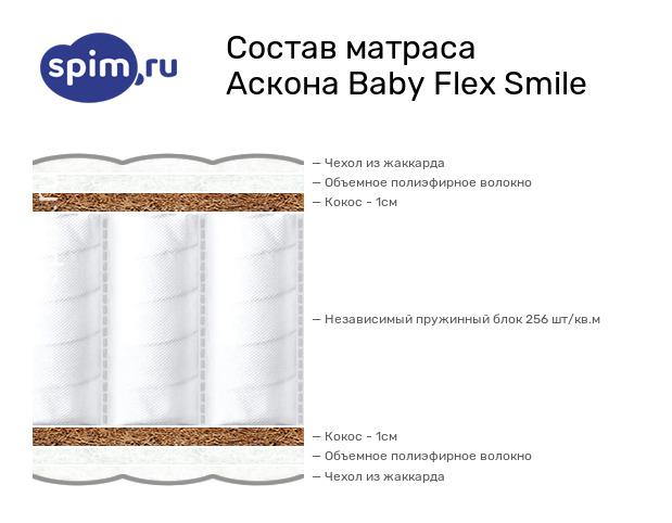 Схема состава матраса Аскона Baby Flex Smile в разрезе