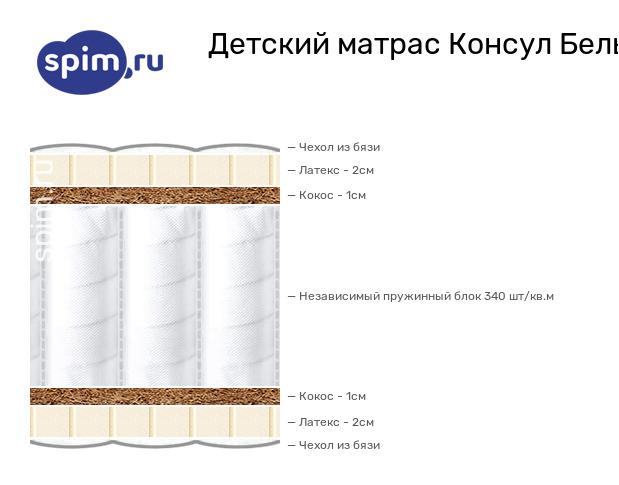 Схема состава матраса Consul Бельчонок в разрезе