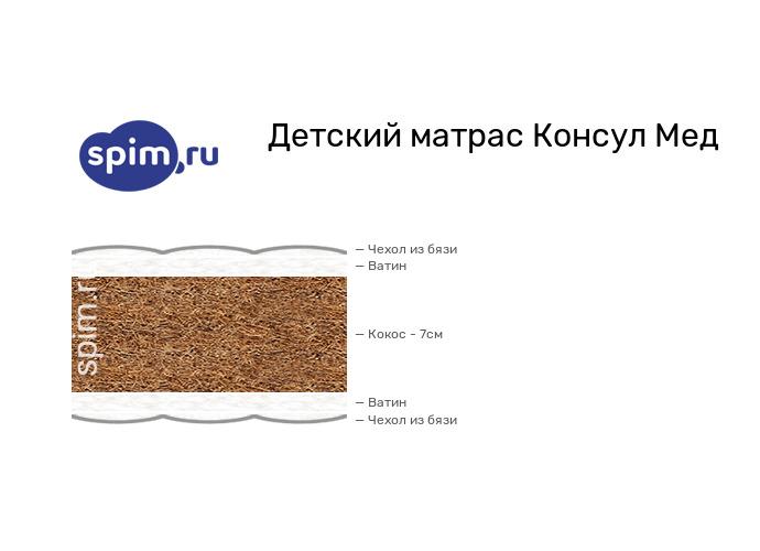 Схема состава матраса Consul Медвежонок в разрезе