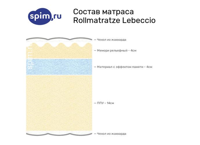 Схема состава матраса Rollmatratze Lebeccio в разрезе