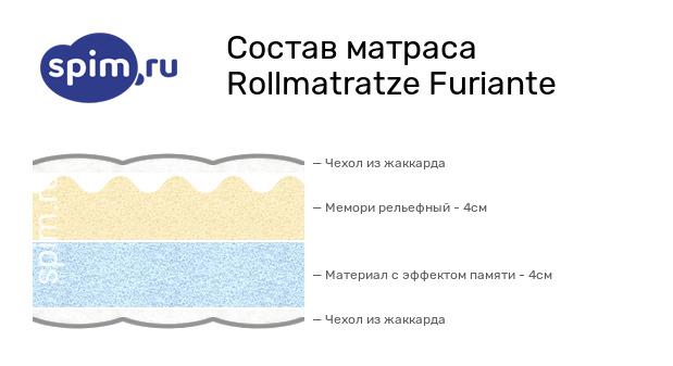 Схема состава матраса Rollmatratze Furiante в разрезе