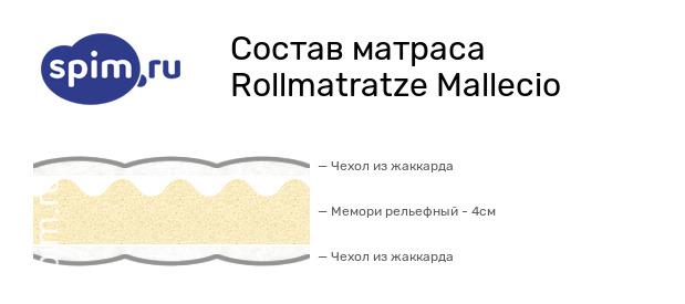 Схема состава матраса Rollmatratze Mallecio в разрезе