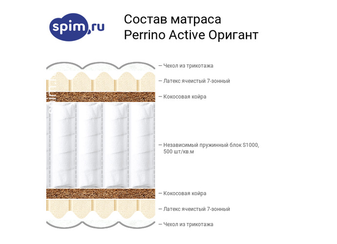 Схема состава матраса Perrino Active Оригант в разрезе