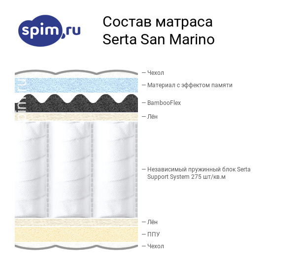 Схема состава матраса Serta San Marino в разрезе
