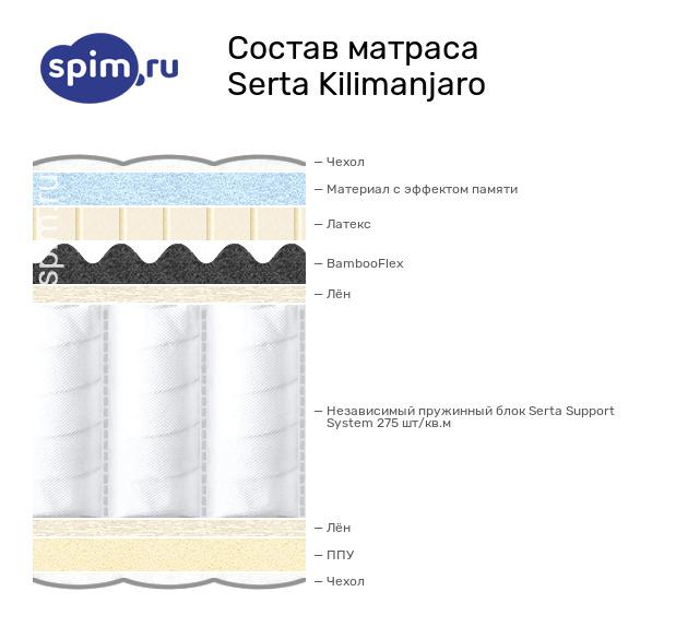 Стандартные матрасы для кроватей