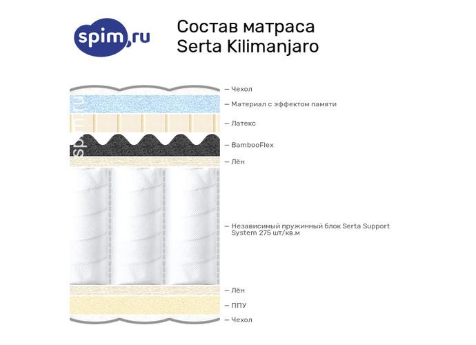 Схема состава матраса Serta Kilimanjaro в разрезе