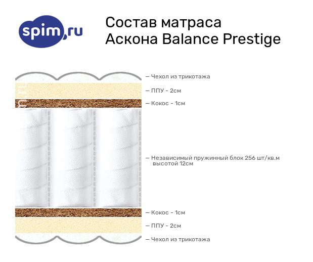 Схема состава матраса Аскона Balance Prestige в разрезе