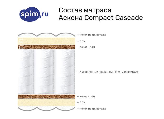 Схема состава матраса Аскона Compact Cascade в разрезе