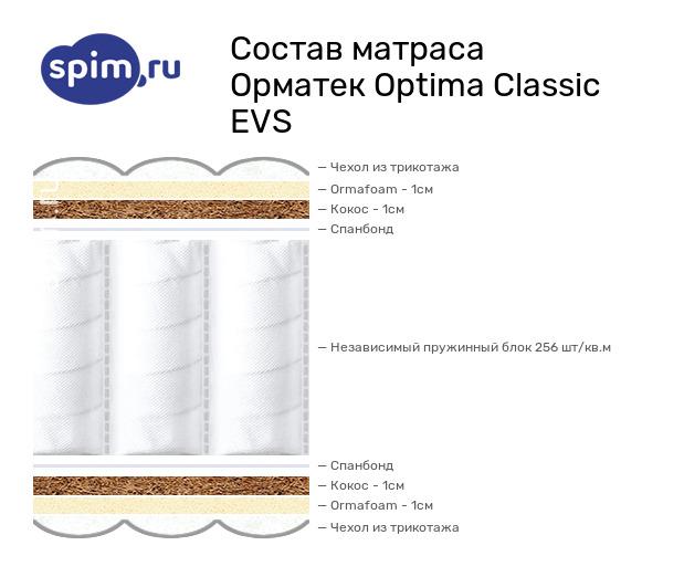 Схема состава матраса Орматек Optima Classic EVS в разрезе