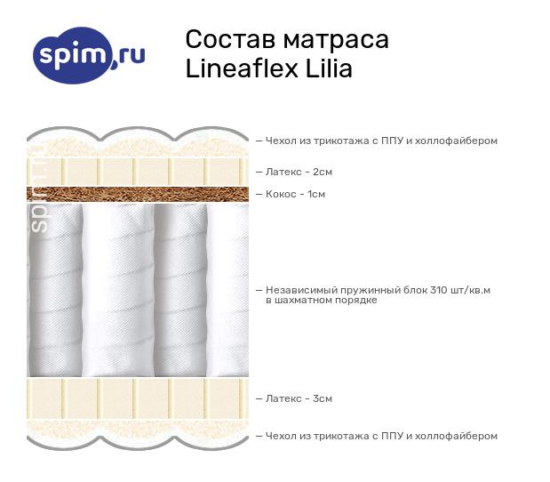 Схема состава матраса Lineaflex Lilia в разрезе