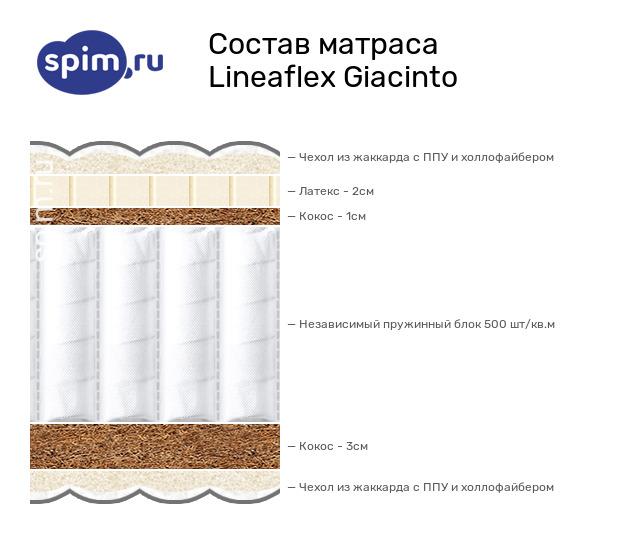 Схема состава матраса Lineaflex Giacinto в разрезе