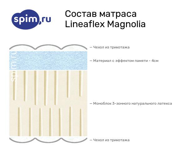 Схема состава матраса Lineaflex Magnolia в разрезе