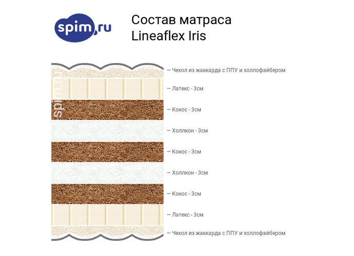 Схема состава матраса Lineaflex Iris в разрезе