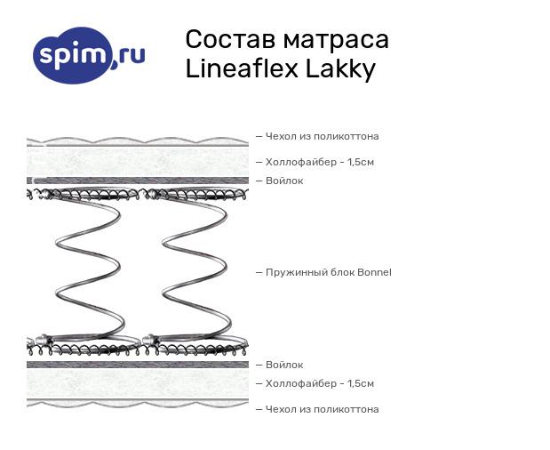Схема состава матраса Lineaflex Lakky в разрезе