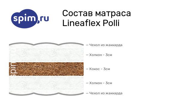 Схема состава матраса Lineaflex Polli в разрезе