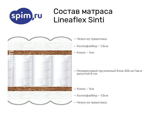 Схема состава матраса Lineaflex Sinti в разрезе