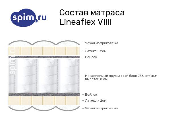 Схема состава матраса Lineaflex Villi в разрезе